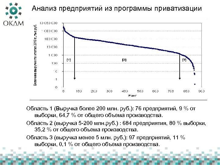 Анализ предприятий из программы приватизации Область 1 (Выручка более 200 млн. руб. ): 76