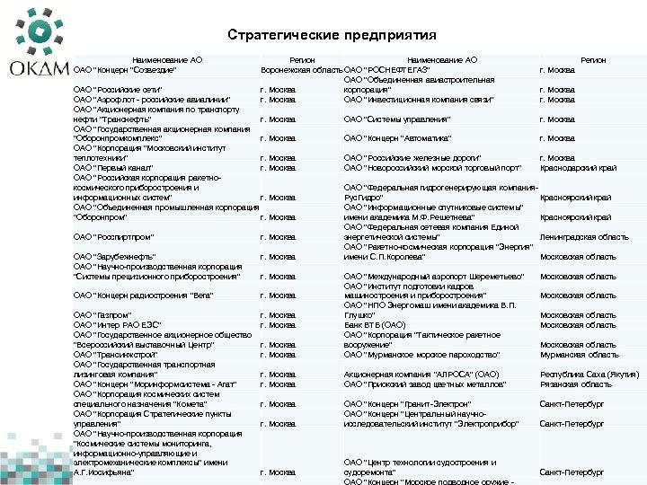 Стратегические предприятия Наименование АО ОАО