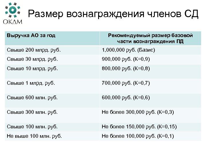 Размер вознаграждения членов СД Выручка АО за год Рекомендуемый размер базовой части вознаграждения ПД