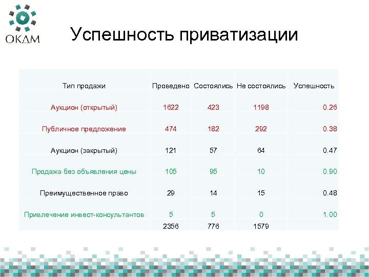 Успешность приватизации Тип продажи Проведено Состоялись Не состоялись Успешность Аукцион (открытый) 1622 423 1198
