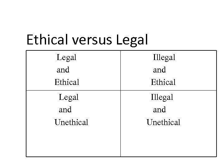 Ethical versus Legal and Ethical Legal and Unethical Illegal and Ethical Illegal and Unethical