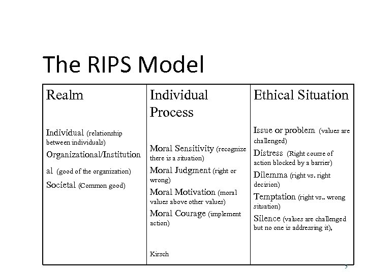 The RIPS Model Realm Individual Process Issue or problem Individual (relationship between individuals) Organizational/Institution