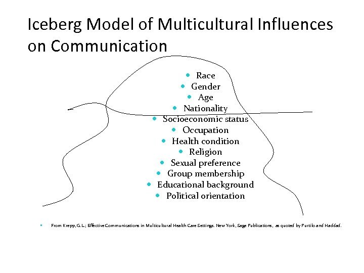 Iceberg Model of Multicultural Influences on Communication Race Gender Age Nationality Socioeconomic status Occupation