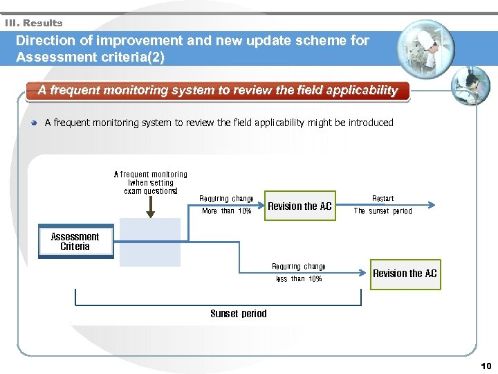 III. Results Direction of improvement and new update scheme for Assessment criteria(2) A frequent