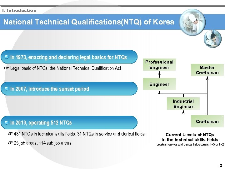 I. Introduction National Technical Qualifications(NTQ) of Korea In 1973, enacting and declaring legal basics