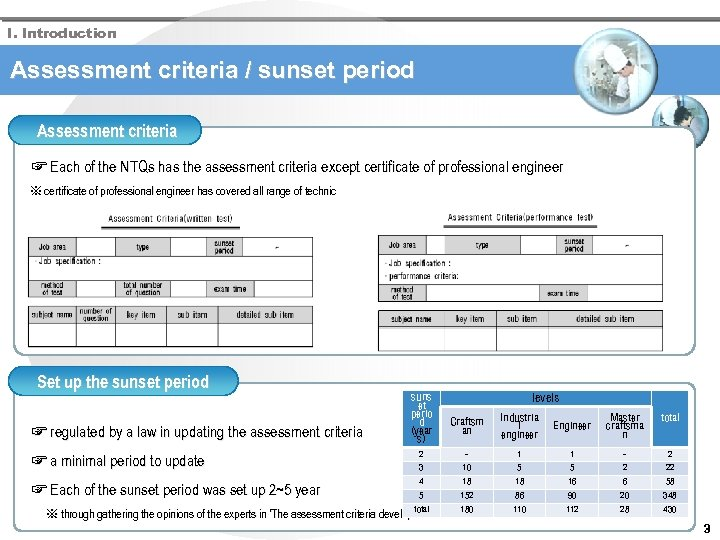 I. Introduction Assessment criteria / sunset period Assessment criteria ☞ Each of the NTQs