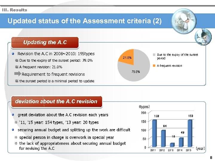 III. Results Updated status of the Assessment criteria (2) Updating the A. C Revision