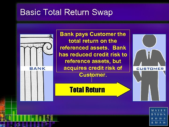 Basic Total Return Swap Bank pays Customer the total return on the referenced assets.