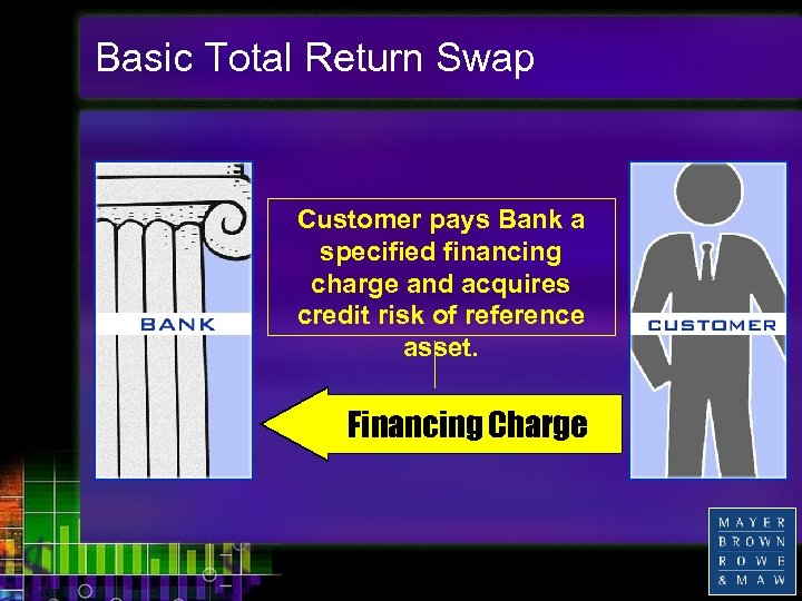 Basic Total Return Swap Customer pays Bank a specified financing charge and acquires credit
