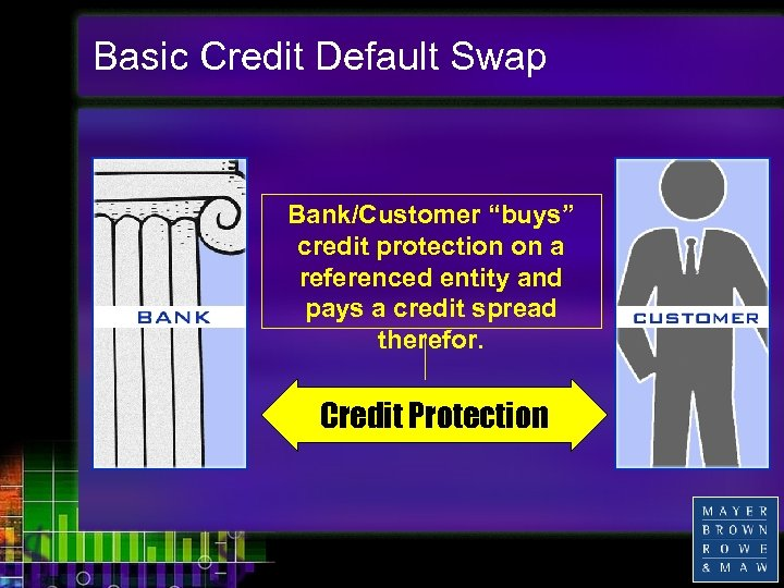 """Basic Credit Default Swap Bank/Customer """"buys"""" credit protection on a referenced entity and pays"""