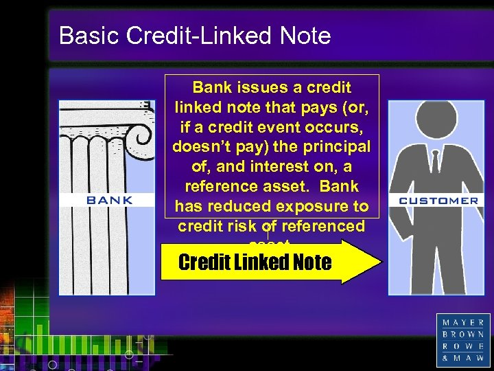 Basic Credit-Linked Note Bank issues a credit linked note that pays (or, if a