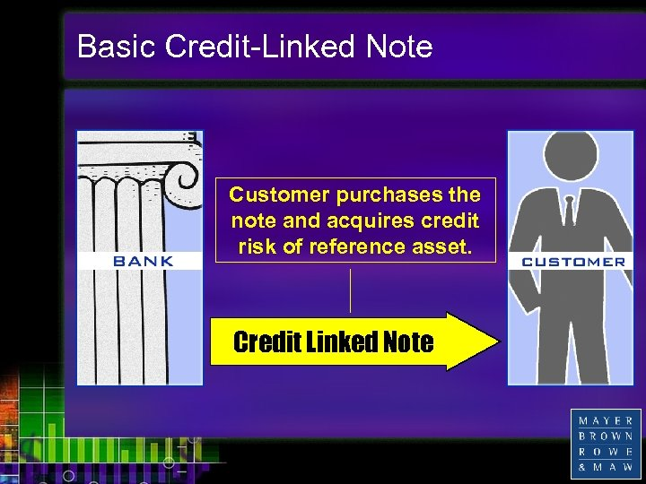Basic Credit-Linked Note Customer purchases the note and acquires credit risk of reference asset.