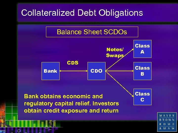 Collateralized Debt Obligations Balance Sheet SCDOs Notes/ Swaps CDS Bank CDO Bank obtains economic