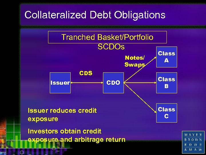 Collateralized Debt Obligations Tranched Basket/Portfolio SCDOs Notes/ Swaps CDS Issuer CDO Issuer reduces credit