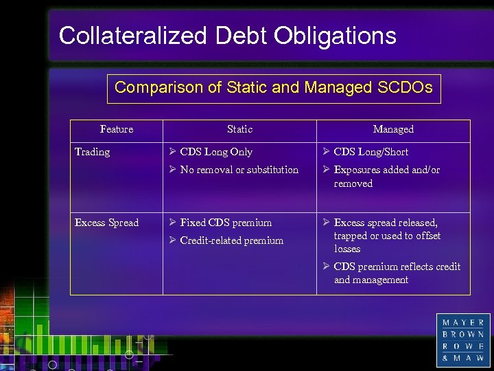 Collateralized Debt Obligations Comparison of Static and Managed SCDOs Feature Static Managed Excess Spread