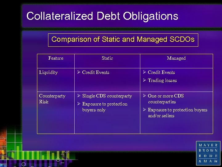 Collateralized Debt Obligations Comparison of Static and Managed SCDOs Feature Liquidity Static Ø Credit