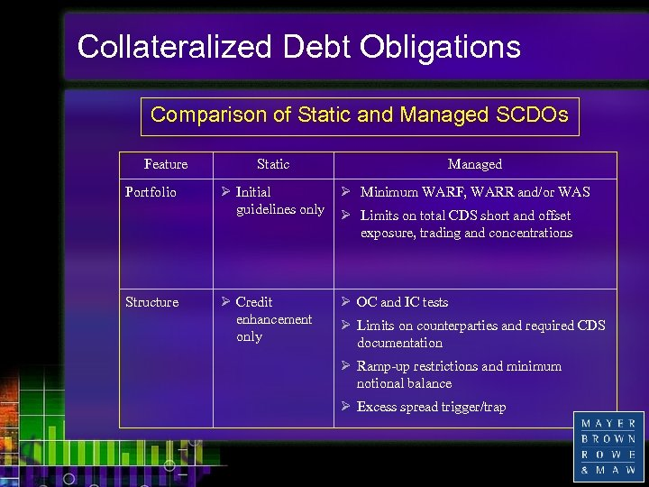Collateralized Debt Obligations Comparison of Static and Managed SCDOs Feature Portfolio Structure Static Managed