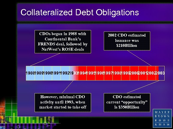 Collateralized Debt Obligations CDOs began in 1988 with Continental Bank's FRENDS deal, followed by