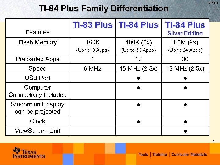 2/14/01 TI-84 Plus Family Differentiation Features Flash Memory TI-83 Plus TI-84 Plus Silver Edition