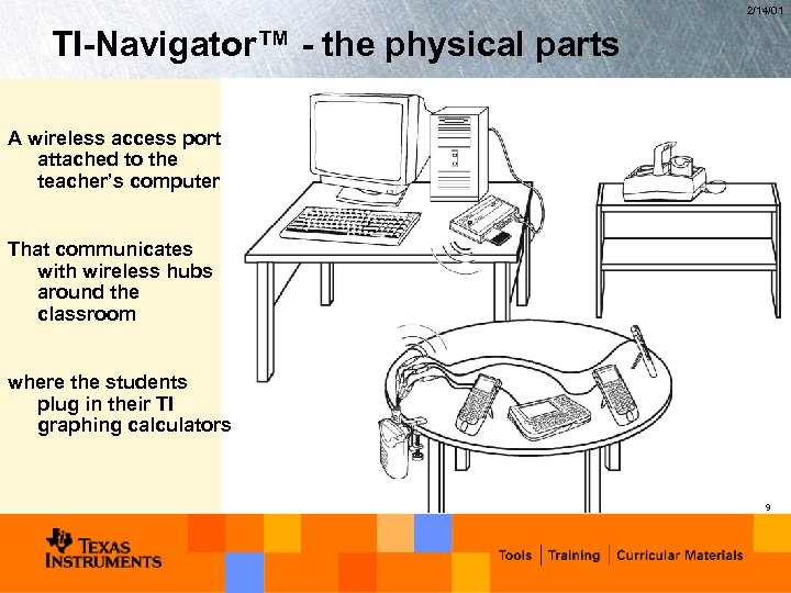 2/14/01 TI-Navigator™ - the physical parts A wireless access port attached to the teacher's