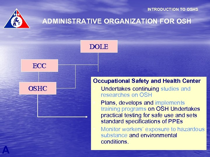INTRODUCTION TO OSHS ADMINISTRATIVE ORGANIZATION FOR OSH DOLE ECC OSHC A Occupational Safety and