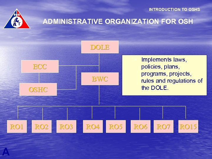 INTRODUCTION TO OSHS ADMINISTRATIVE ORGANIZATION FOR OSH DOLE • Implements laws, policies, plans, programs,