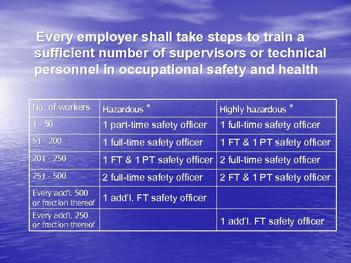 Every employer shall take steps to train a sufficient number of supervisors or technical