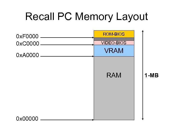 Recall PC Memory Layout 0 x. F 0000 0 x. C 0000 0 x.