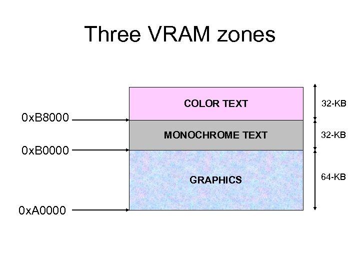 Three VRAM zones COLOR TEXT 32 -KB MONOCHROME TEXT 32 -KB GRAPHICS 64 -KB