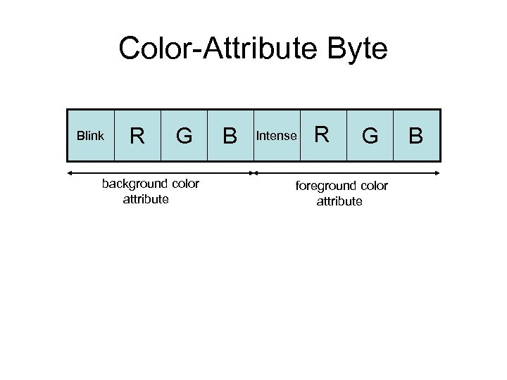 Color-Attribute Byte Blink R G background color attribute B Intense R G foreground color