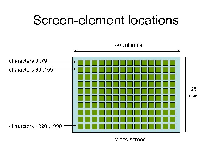 Screen-element locations 80 columns characters 0. . 79 characters 80. . 159 25 rows