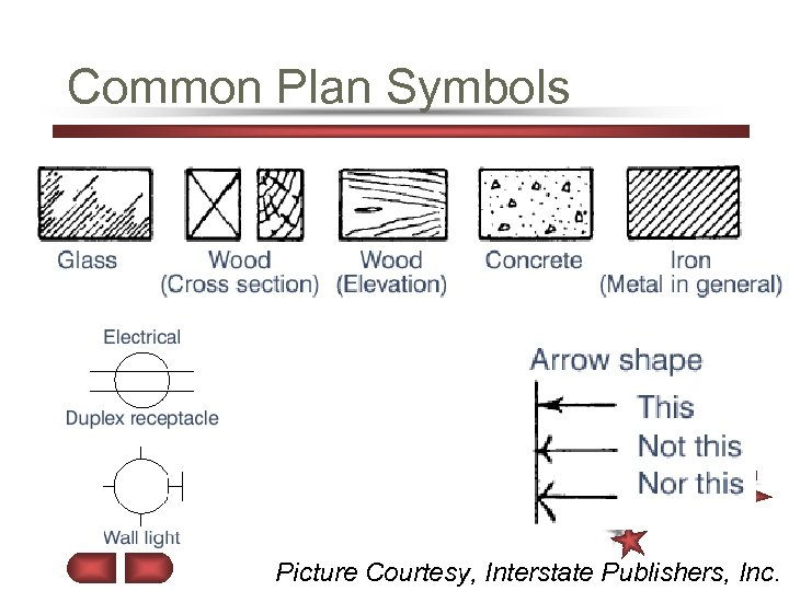 Common Plan Symbols Picture Courtesy, Interstate Publishers, Inc.