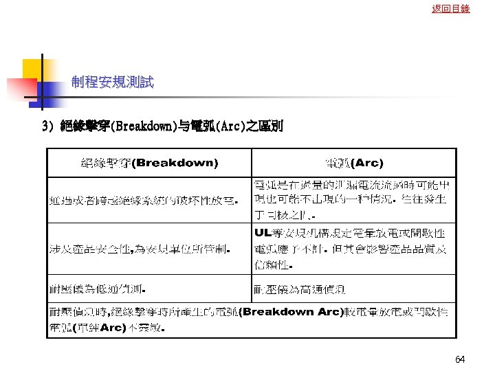 返回目錄 制程安規測試 3) 絕緣擊穿(Breakdown)与電弧(Arc)之區別 64