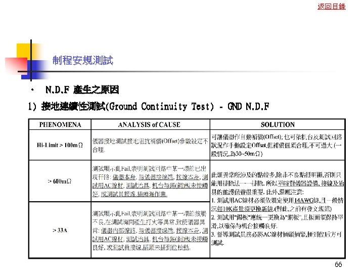 返回目錄 制程安規測試 • N. D. F 產生之原因 1) 接地連續性測試(Ground Continuity Test) - GND N.