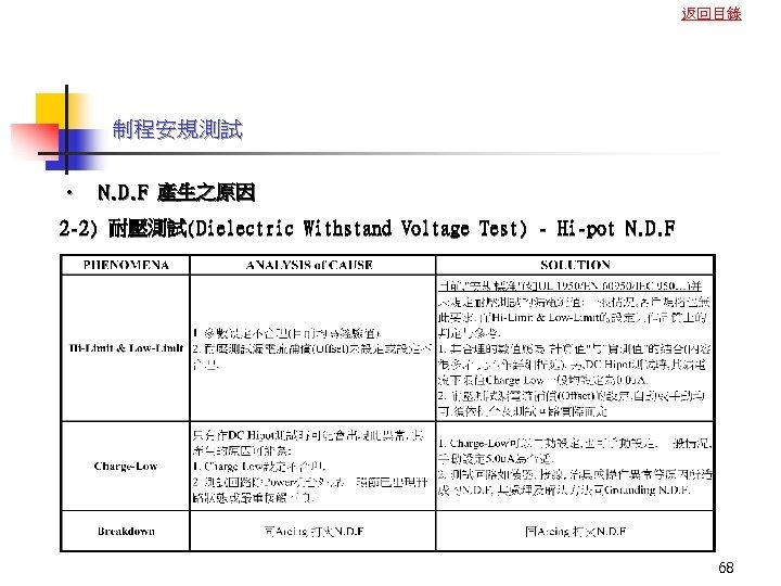 返回目錄 制程安規測試 • N. D. F 產生之原因 2 -2) 耐壓測試(Dielectric Withstand Voltage Test) -