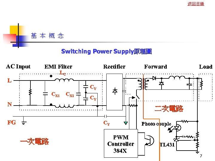 返回目錄 基 本 概 念 Switching Power Supply原理圖 AC Input EMI Filter Rectifier LC