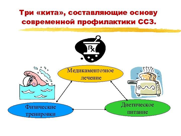 Три «кита» , составляющие основу современной профилактики ССЗ. Медикаментозное лечение Физические тренировки Диетическое питание