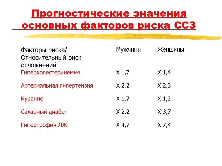 Прогностические значения основных факторов риска ССЗ