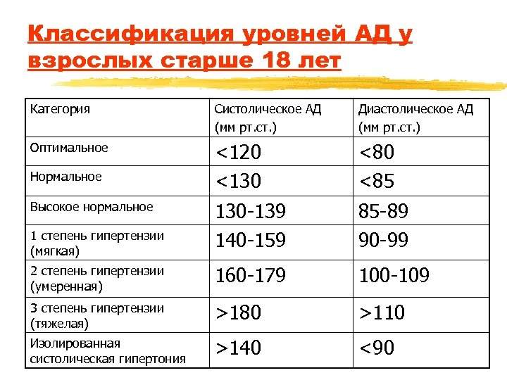 Классификация уровней АД у взрослых старше 18 лет Категория Систолическое АД (мм рт. ст.