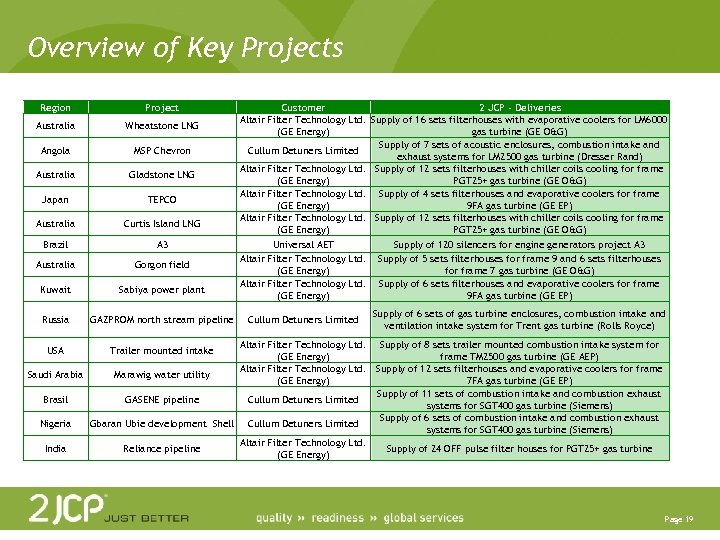 Overview of Key Projects Region Project Australia Wheatstone LNG Angola MSP Chevron Australia Gladstone