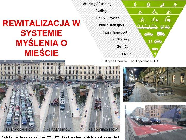 REWITALIZACJA W SYSTEMIE MYŚLENIA O MIEŚCIE Źródło: http: //wroclaw. wyborcza. pl/wroclaw/1, 35771, 18859155, ile-miejsca-zajmuja-samochody-tramwaj-i-rowerzysci.
