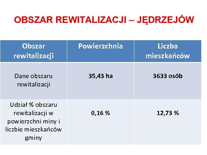 OBSZAR REWITALIZACJI – JĘDRZEJÓW Obszar rewitalizacji Powierzchnia Liczba mieszkańców Dane obszaru rewitalizacji 35, 43