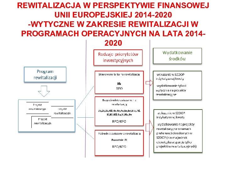 REWITALIZACJA W PERSPEKTYWIE FINANSOWEJ UNII EUROPEJSKIEJ 2014 -2020 -WYTYCZNE W ZAKRESIE REWITALIZACJI W PROGRAMACH