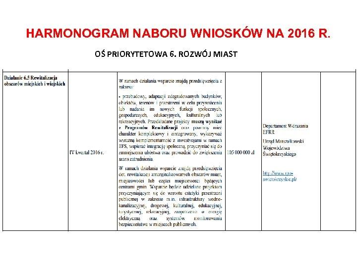 HARMONOGRAM NABORU WNIOSKÓW NA 2016 R. OŚ PRIORYTETOWA 6. ROZWÓJ MIAST