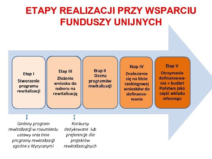 ETAPY REALIZACJI PRZY WSPARCIU FUNDUSZY UNIJNYCH Etap II Ocena programów rewitalizacji Gminny program rewitalizacji