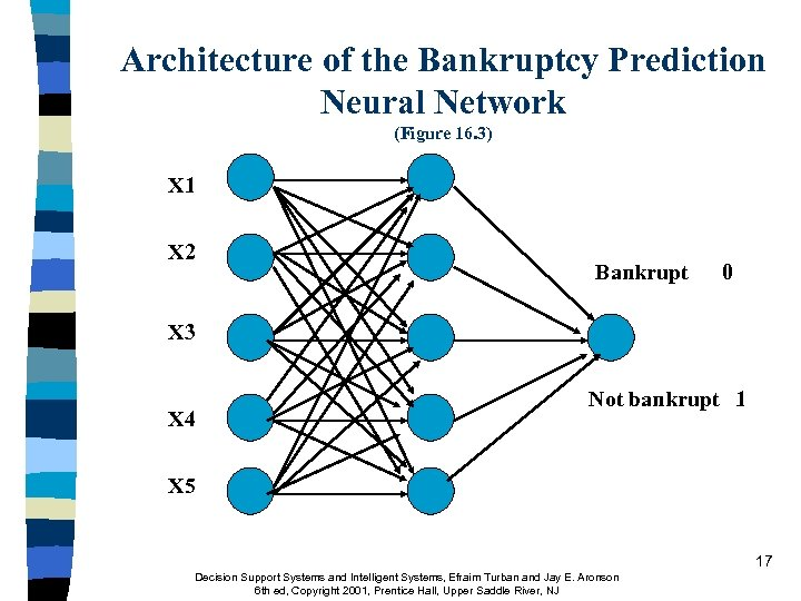 Architecture of the Bankruptcy Prediction Neural Network (Figure 16. 3) X 1 X 2
