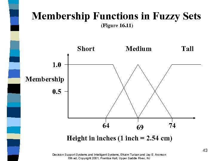 Membership Functions in Fuzzy Sets (Figure 16. 11) Short Medium Tall 1. 0 Membership