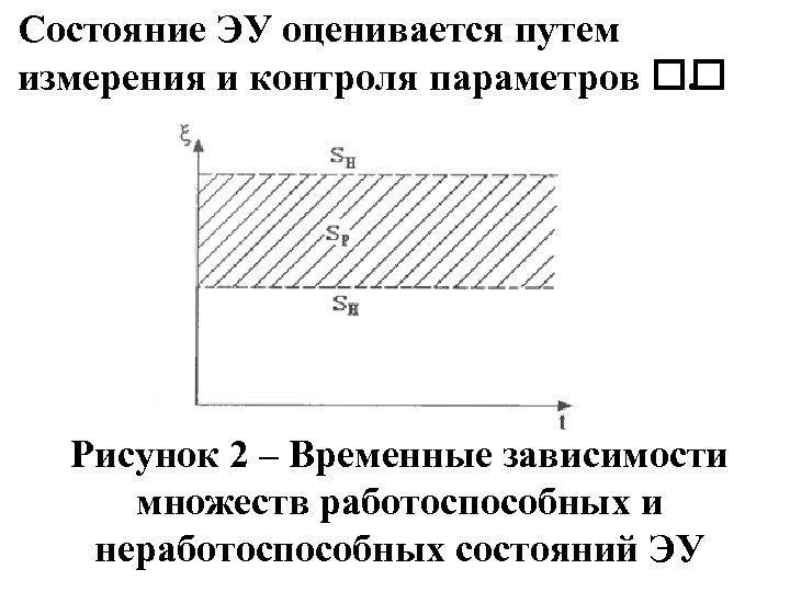 Состояние ЭУ оценивается путем измерения и контроля параметров . Рисунок 2 – Временные зависимости