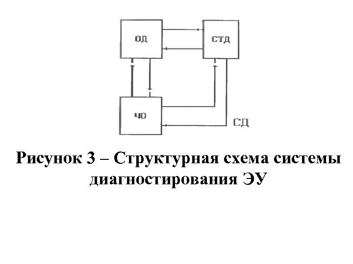Рисунок 3 – Структурная схема системы диагностирования ЭУ