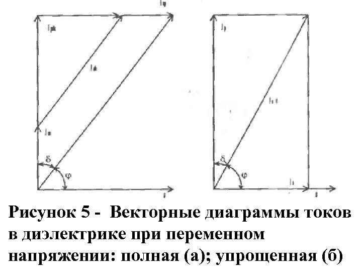 Рисунок 5 - Векторные диаграммы токов в диэлектрике при переменном напряжении: полная (а); упрощенная